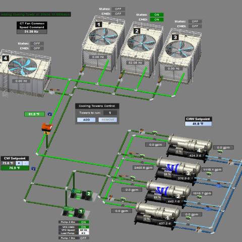 GSMC – Central Plant